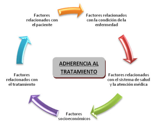 adherencia al tratamiento fisioterapia